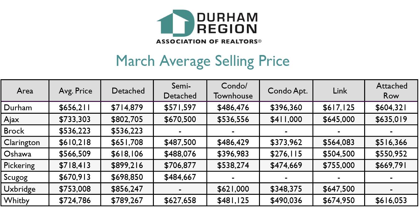 Durham Region Home Sales STATS - March 2020