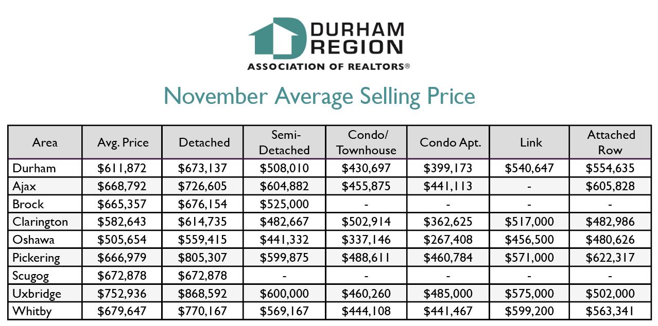 Durham Region November 2019 Stats